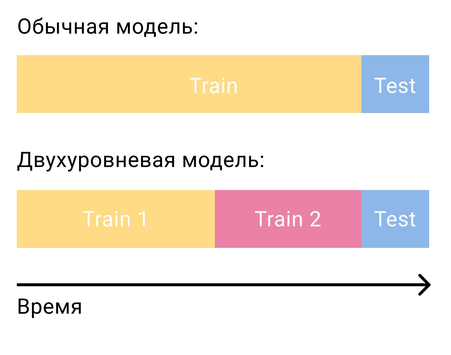 Иллюстрация деления данных на тренировочные и тестовое множества для двухуровневой модели
