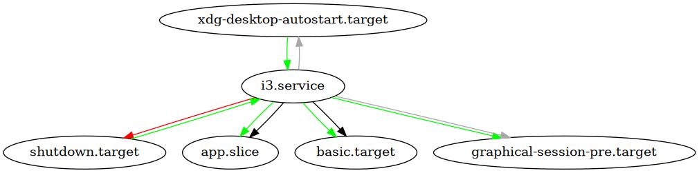 Вывод systemd-analyze dot --user 'i3.service' | dot -Tpng | imv -