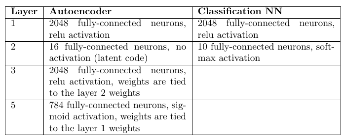 Auto-encoders and strong artificial intelligence