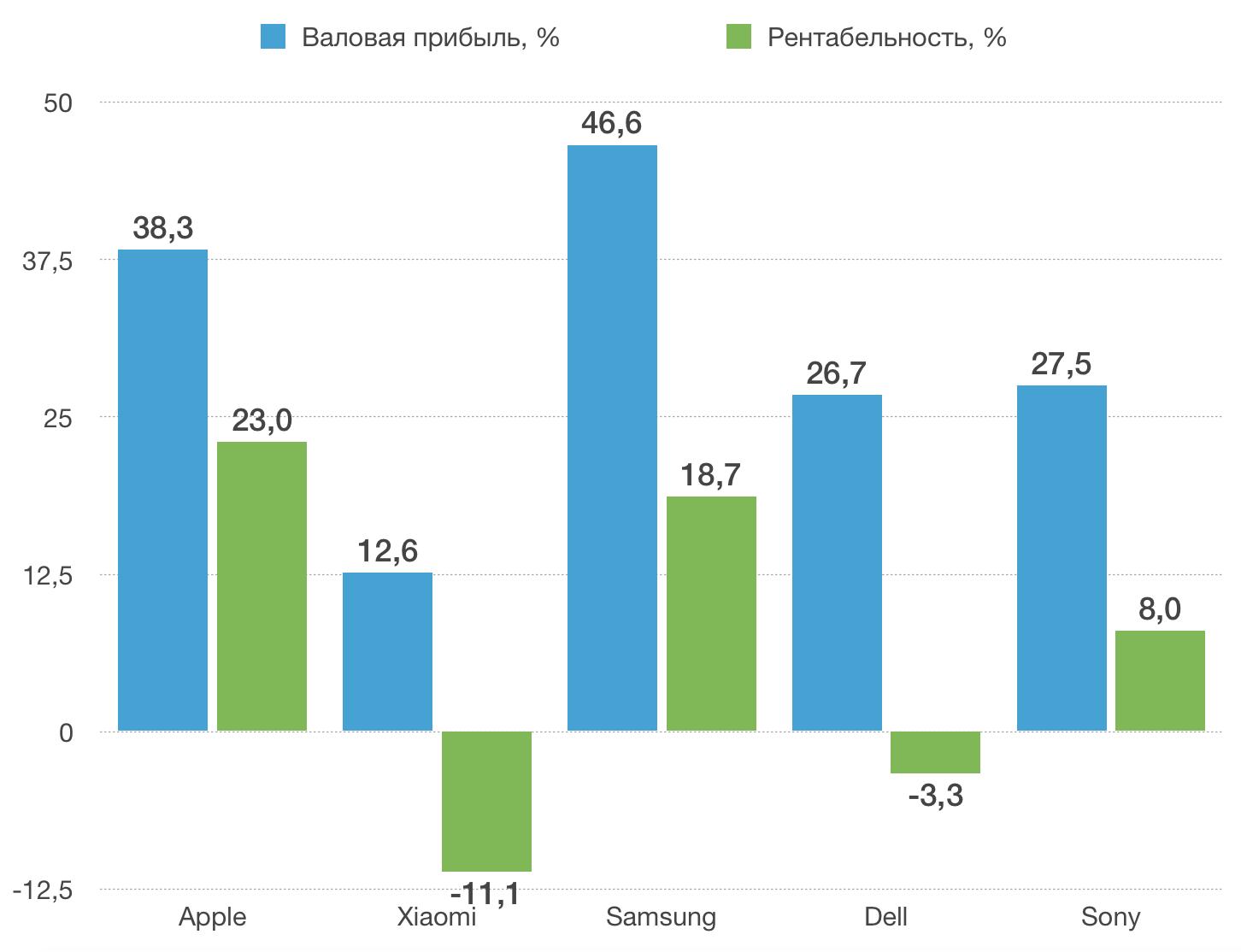 Zusammenfassung der Ergebnisse der Bruttogewinnanalyse