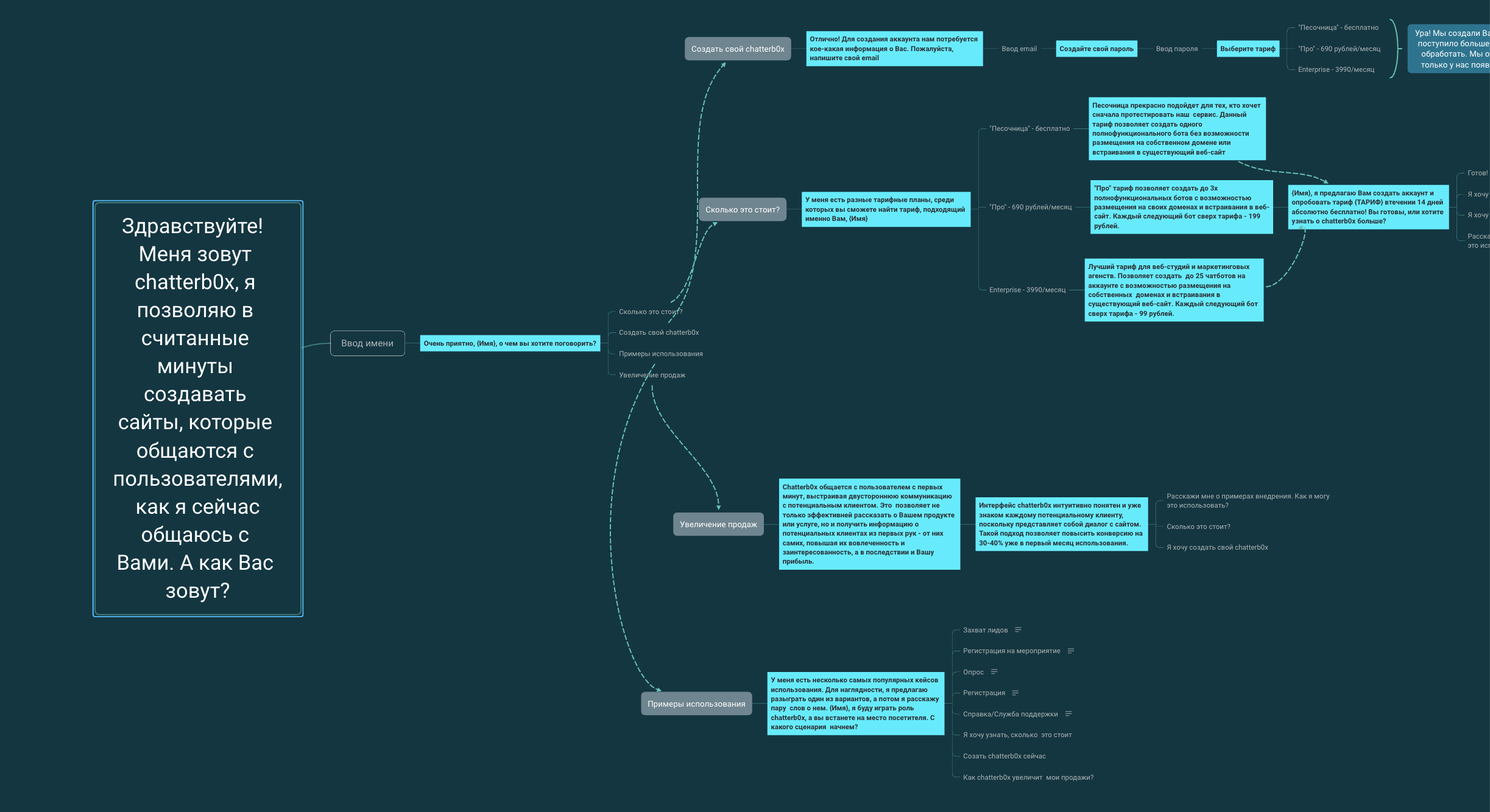 Пример mind map чатбота