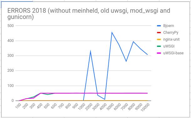 Анализ производительности WSGI-серверов: вернем uWSGI на