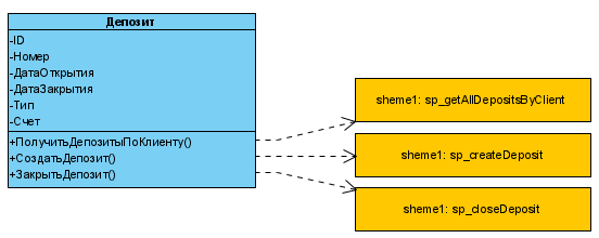 Представление модели предметной области (МПО) и точек интеграции