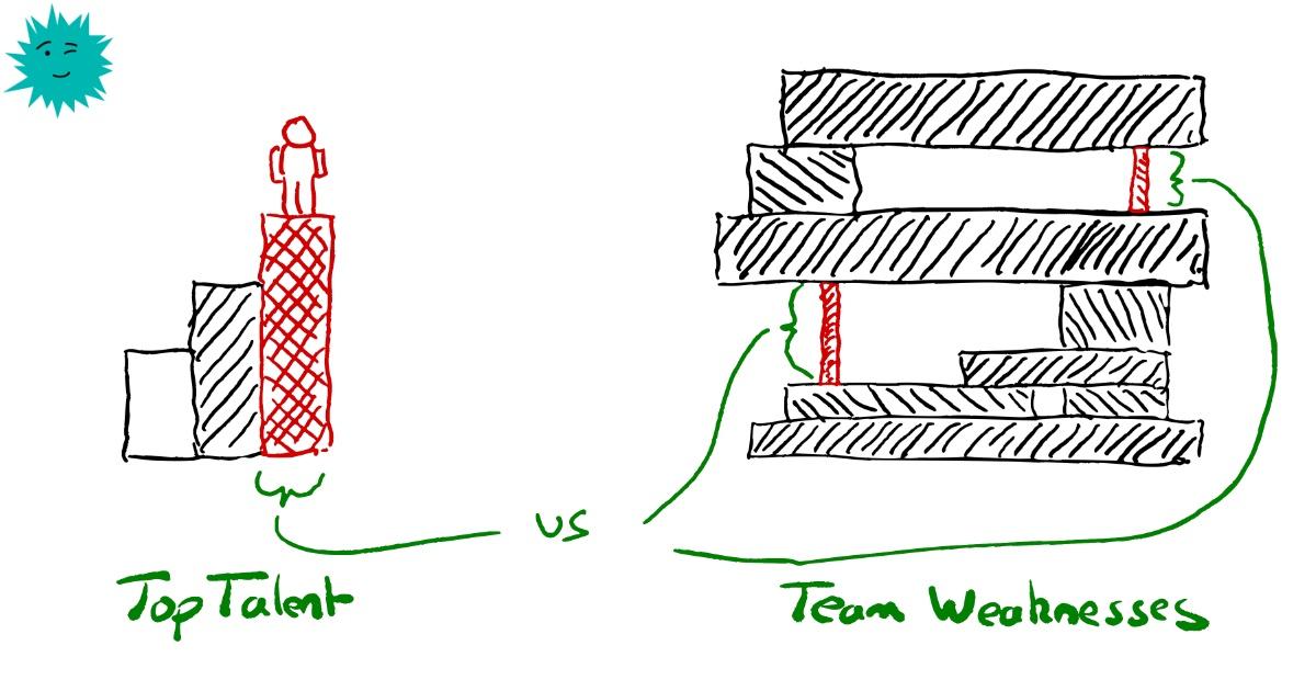 Перевод Не ищите лучших нанимайте людей, исходя из слабых сторон команды