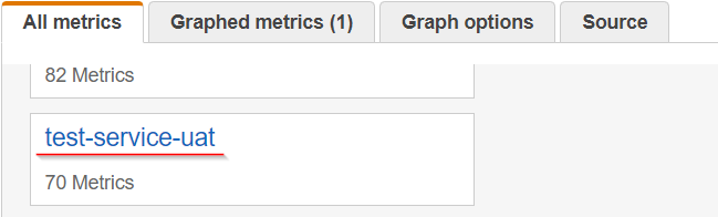 Сбор метрик SpringBoot-приложения в AWS CloudWatch