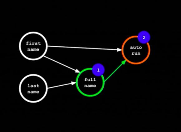 Изучаем и реализуем алгоритм работы правильного observer паттерна для react компонентов