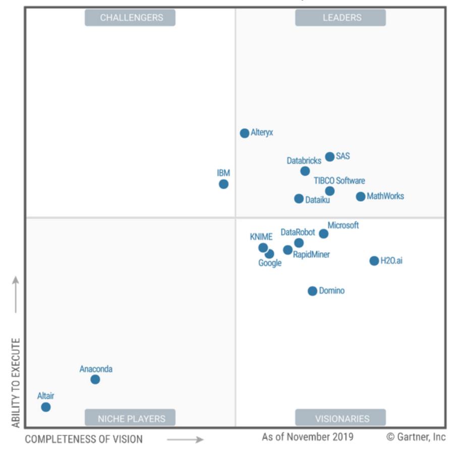 Обзор Gartner MQ 2020 Платформы Машинного Обучения и Искусственного Интеллекта