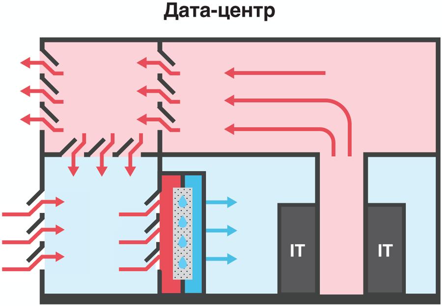 Фрикулинг с доохлаждением адиабатической системой в дата-центре Берзарина 2