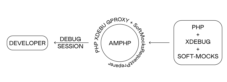 Xdebug + soft-mocks: from Xdebug to IDE