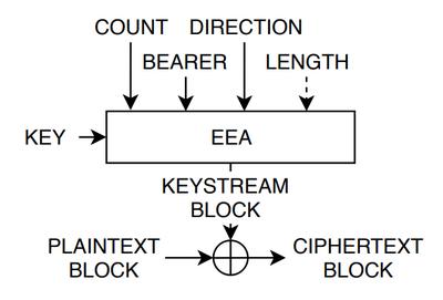 Основной алгоритм шифрования пакетов VoLTE