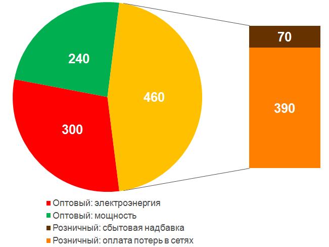 В стоимость области кв ленинградской час электроэнергии часа гэсн человека стоимость в