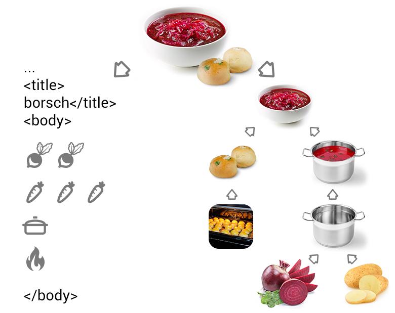 Переводим рецепт на язык мультиварки