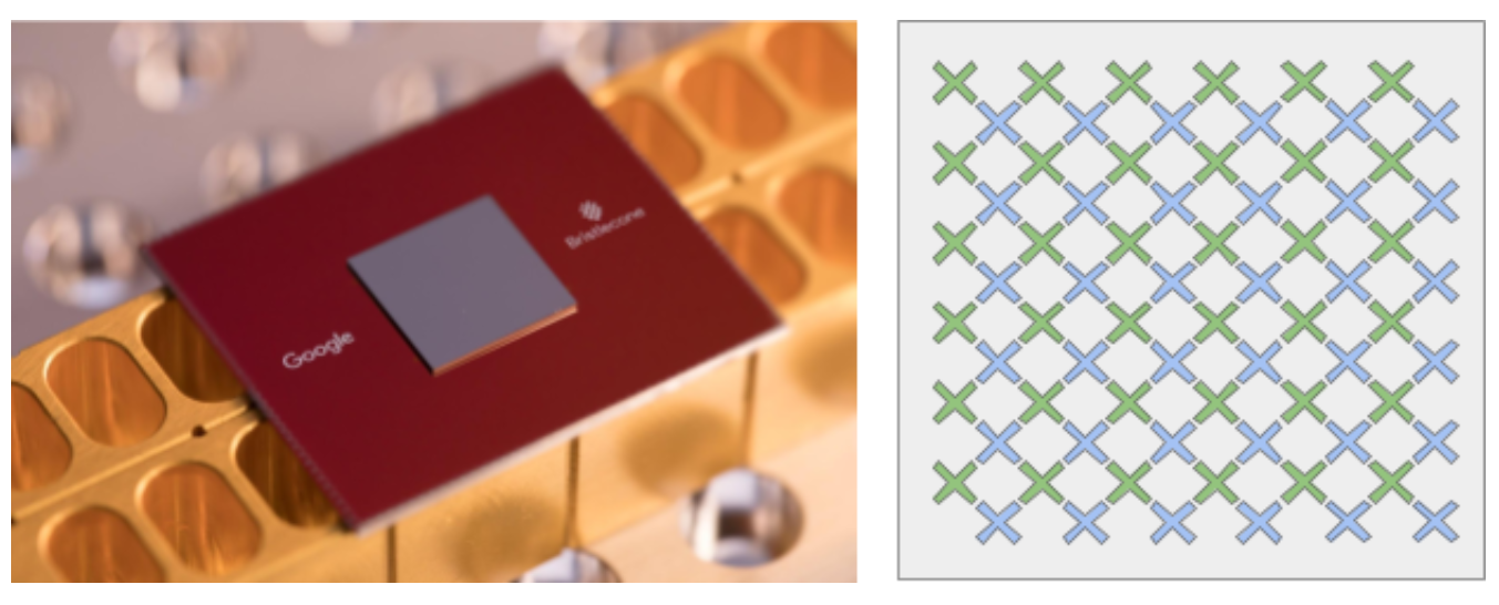 Схема внутреннего строения квантового процессора Google Bristlecone состоит из 72 кубитов, расположенных в шахматном порядке в два слоя, каждый 6 на 6 кубитов. Изображены в виде символов X