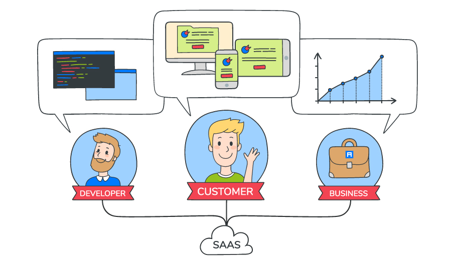 What is SaaS-business
