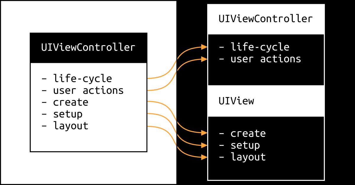 [Из песочницы] Контроллер, полегче! Выносим код в UIView