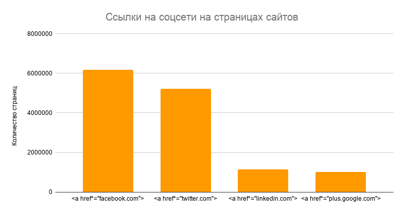 Какие HTML-элементы более востребованы: анализ 8 млн страниц с позиции SEO
