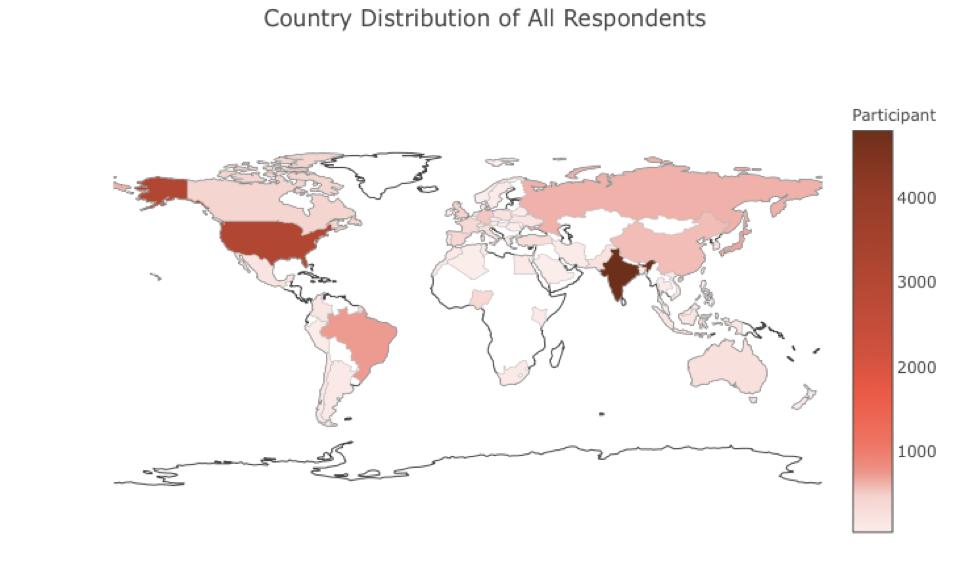 Обзор Kaggle ML & DS Survey 2019. Или сколько зарабатывают ML специалисты