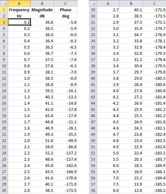 Таблица частотных характеристик