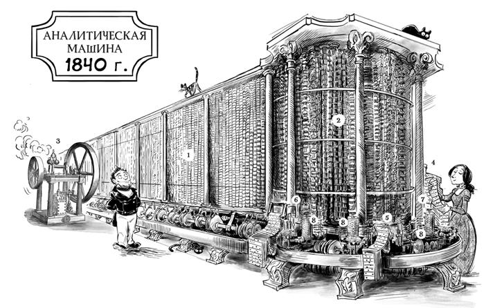 Паровой компьютер или разностная машина Бэббиджа 1840 года