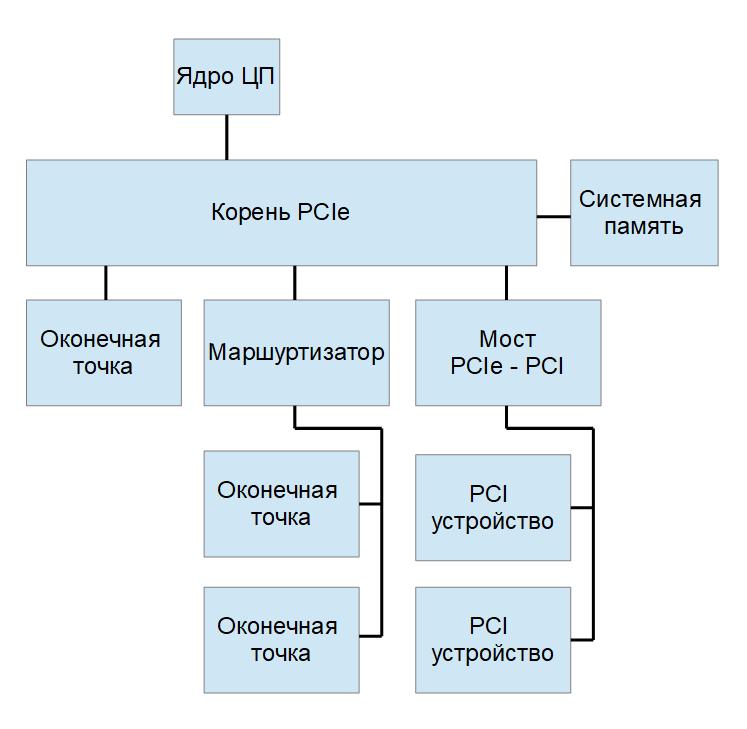 PCI Express в ПЛИС V-й серии Intel: основы интерфейса и особенности аппаратных ядер — IT-МИР. ПОМОЩЬ В IT-МИРЕ 2021