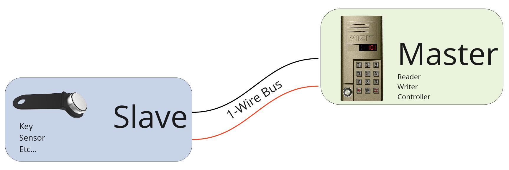Дубликатор RFID 125 кГц: делаем дубликаты пропусков, домофонных ключей и т. д. / Инструменты / iXBT Live