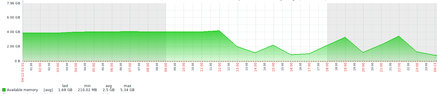 About memory leak in one server application