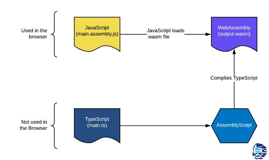 Перевод Оптимизируем производительность JavaScript (V8) vs AssemblyScript (WebAssembly)