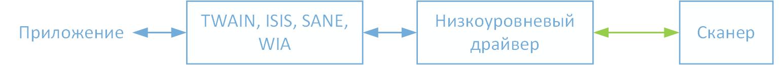 последовательность соединения со сканером