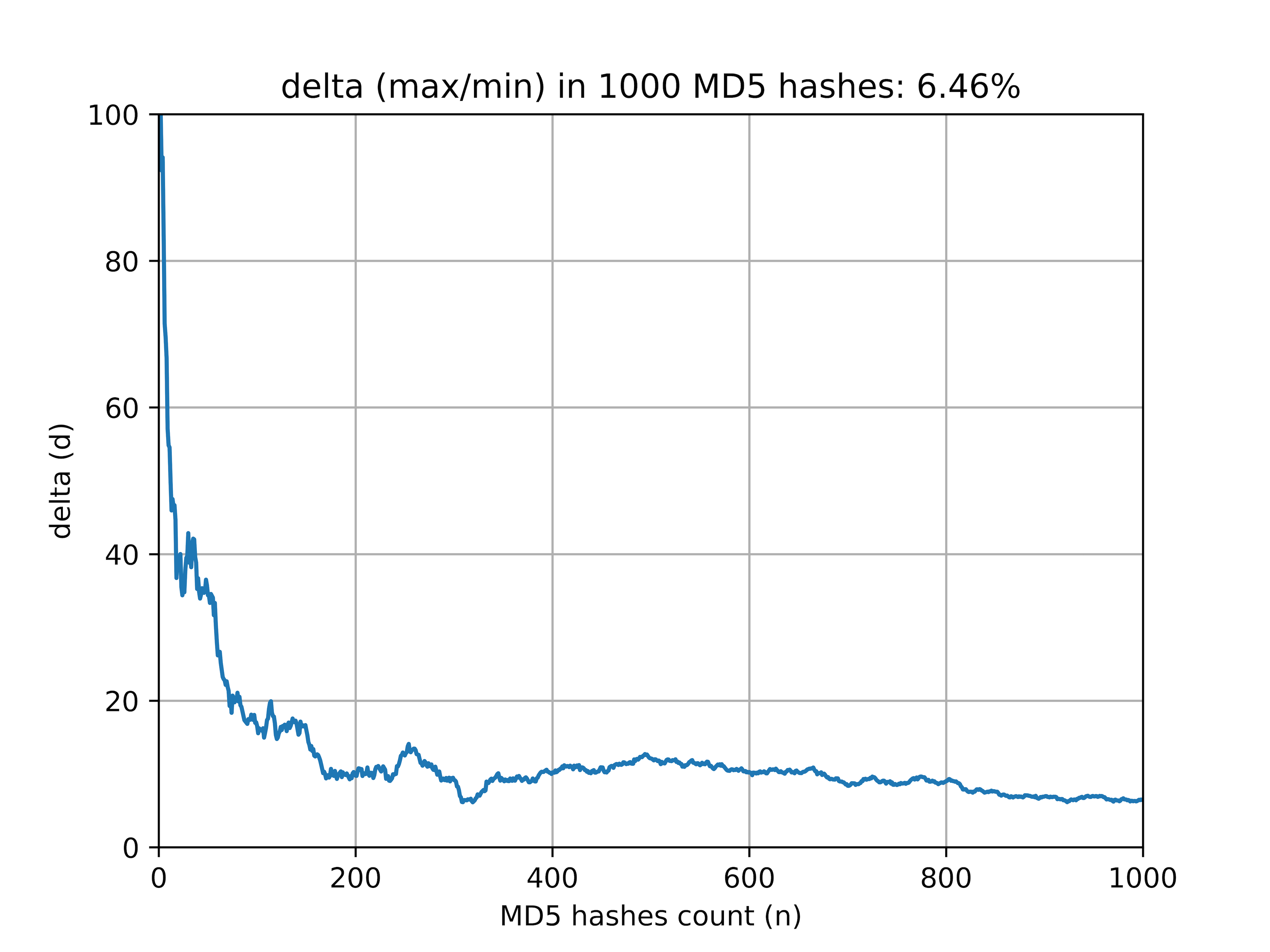 Analysis of the frequency of occurrence of numbers in the MD5 hash