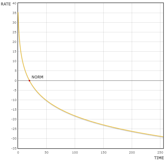 How to take the load off the north with one byte and a logarithmic function