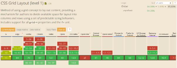 CSS Grid понятно для всех