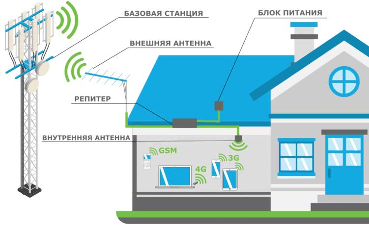 усилители мобильного интернета для дома и дачи