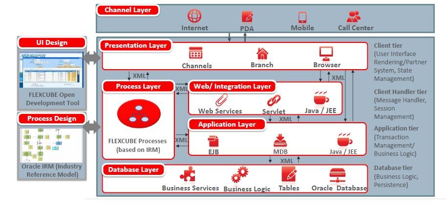 FlexCube  внедрение революционной бэк-офисной платформы в Росбанке