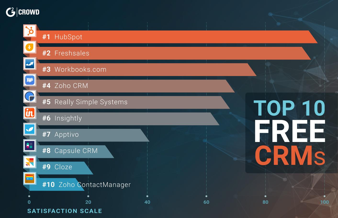 10 лучших бесплатных CRM систем для бизнеса