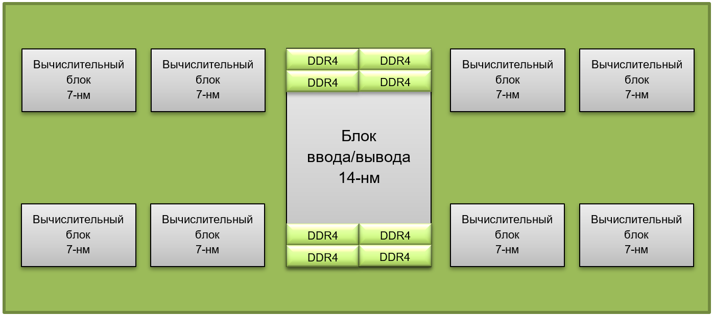 What's New: Details on the implementation of the new Zen 2 architecture have become known