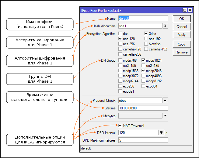 Overview of IPSec in Mikrotik / Sudo Null IT News