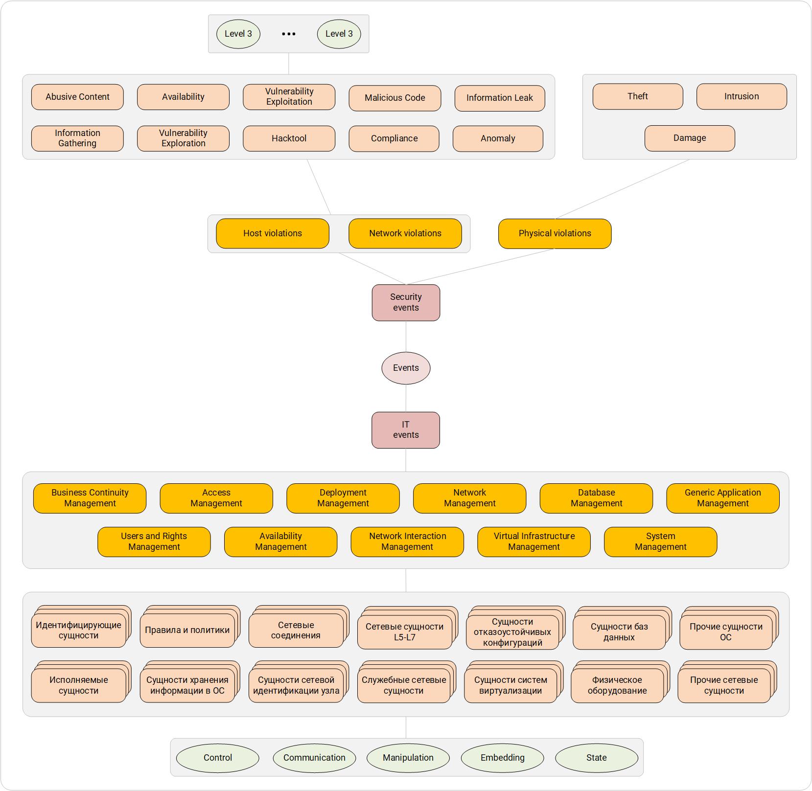 Общая схема системы категоризации