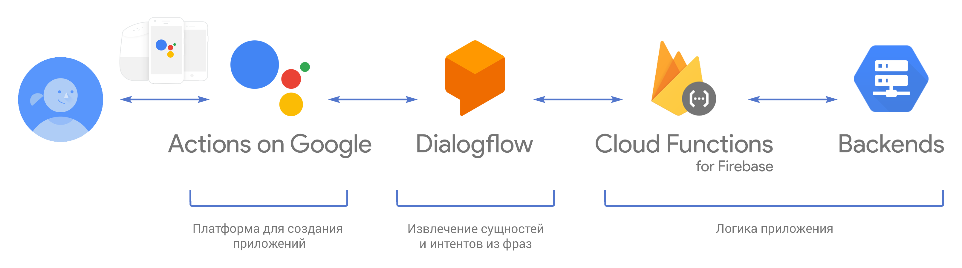 Actions on Google: write a simple application for Google Assistant for Dialogflow and Cloud Functions for Firebase