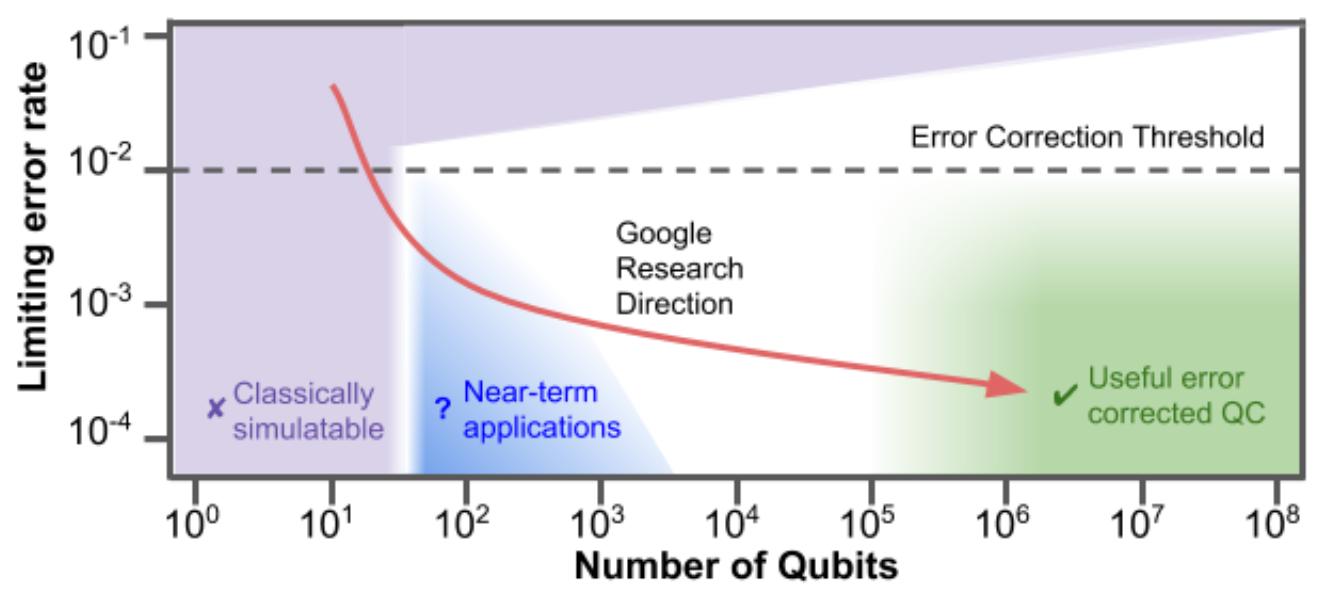 Прогноз Google: График показывает снижение количества ошибок при увеличении количества кубитов в процессоре. Начиная с количества кубитов 10 в шестой степени количество ошибок будет находиться ниже уровня 10 в минус третьей степени, что сделает приемлемым использование квантовых вычислений