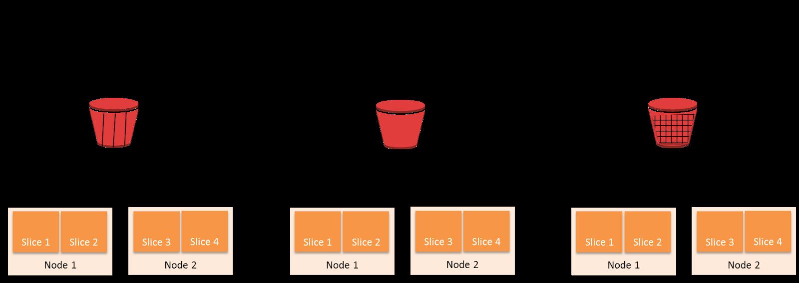 3 типа распределения каждой строки данных в кластере: KEY, ALL, EVEN