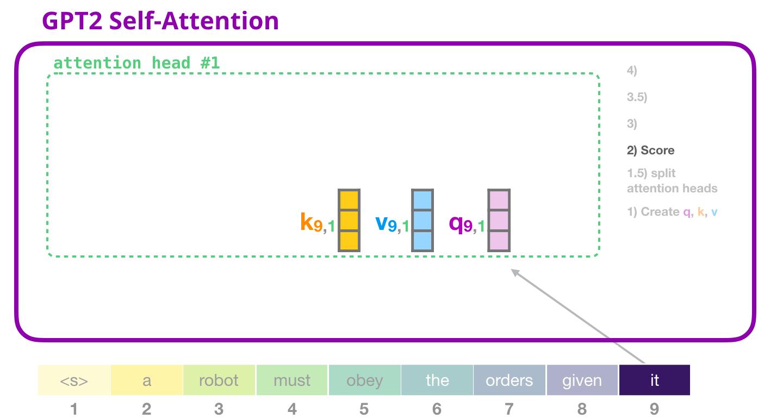 gpt2-self-attention-scoring