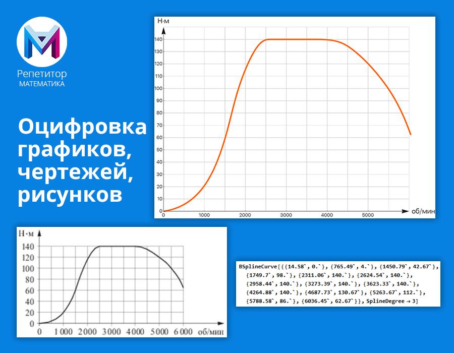 Программа для оцифровки графиков, чертежей, рисунков: алгоритмы проекта «Репетитор: математика»