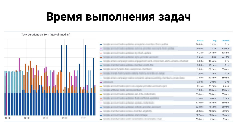 50 оттенков Celery / Блог компании Конференции Олега Бунина