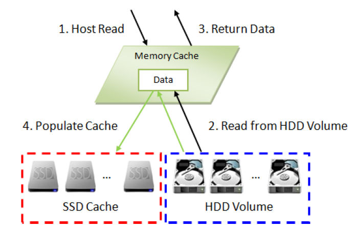 Implementing SSD caching in a QSAN XCubeSAN