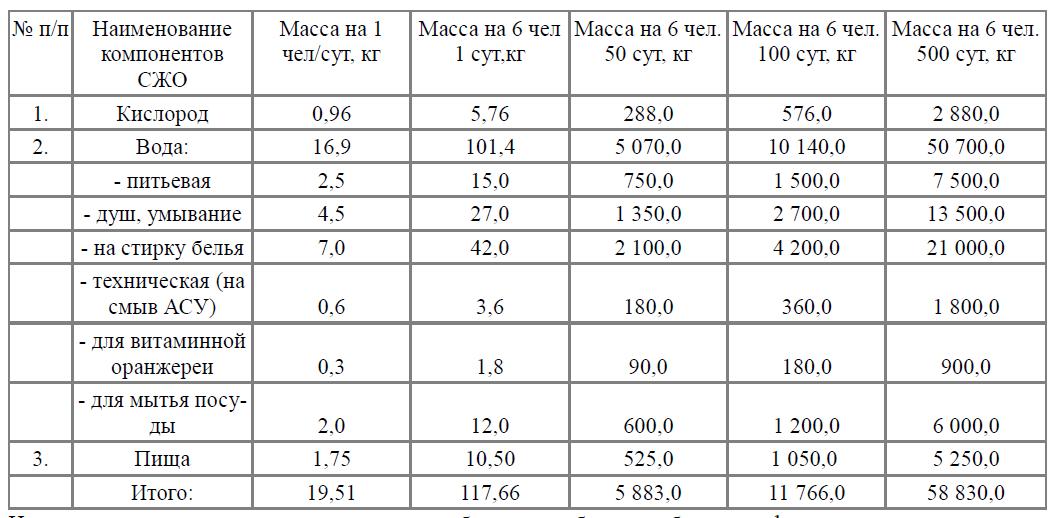 Рассчитайте какой объем займет 0.6 моль азота