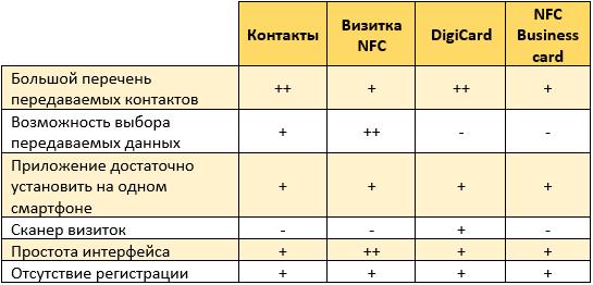 Сравнение приложений по обмену контактами