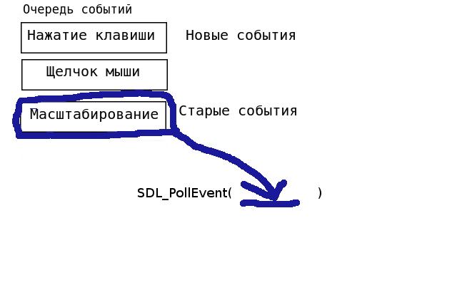 Цикл уроков по SDL 2.0: урок 4 — Обработка событий — IT-МИР. ПОМОЩЬ В IT-МИРЕ 2021
