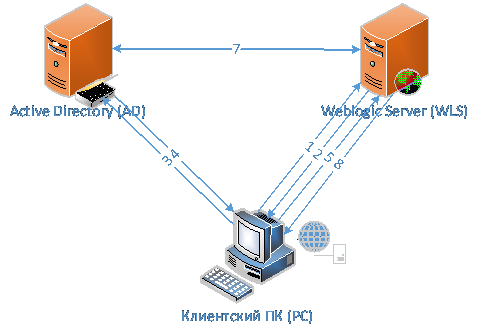 Transparent authorization for an application on Oracle Weblogic Server