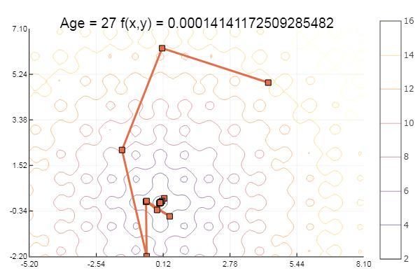Julia, Gradient descent and simplex method / Sudo Null IT News