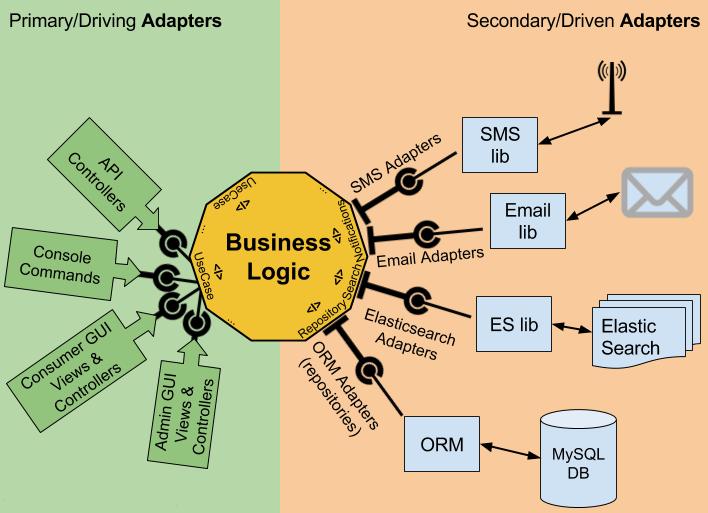 Организация кода в микросервисах и мой подход применения гексагональной архитектуры и DDD
